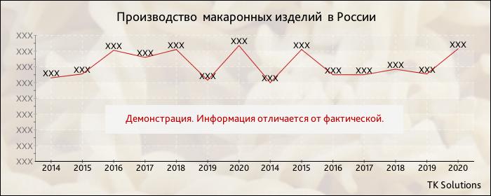 Динамика производства макаронных изделий по месяцам