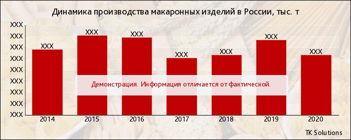 Производство макаронных изделий в России